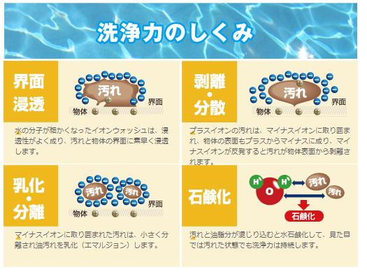 イオン洗浄の洗浄力の仕組み